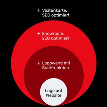 Sichtbarkeit_Diagram